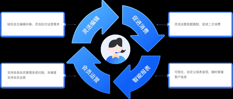 服务流程及优势三